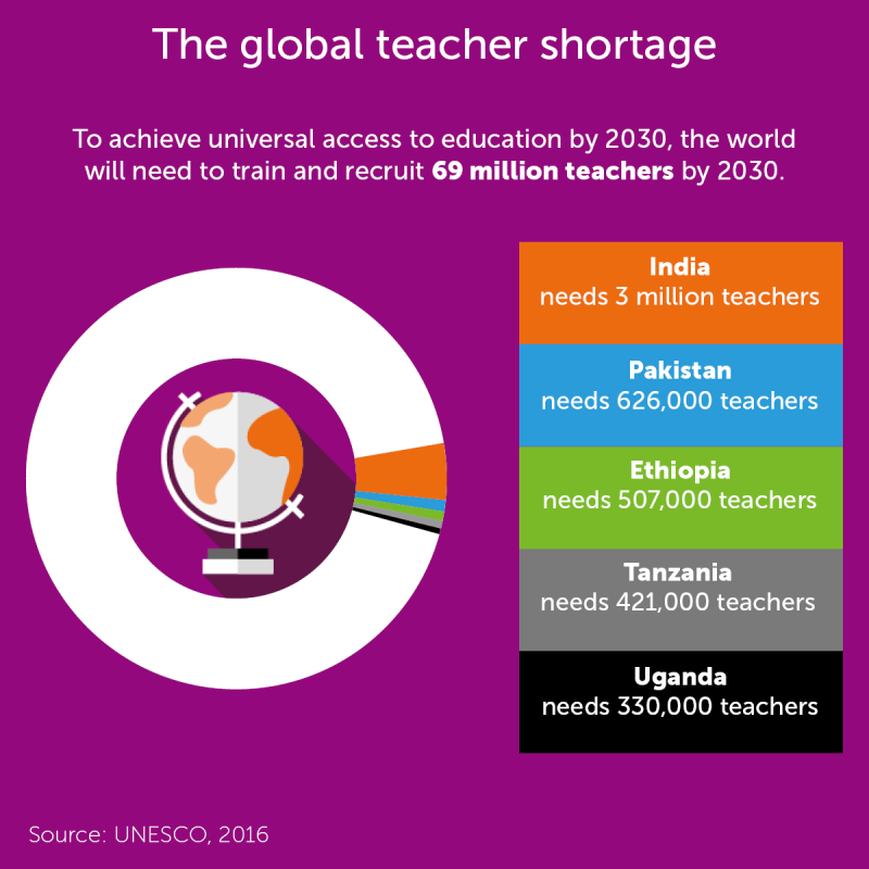 Global teaching infographic