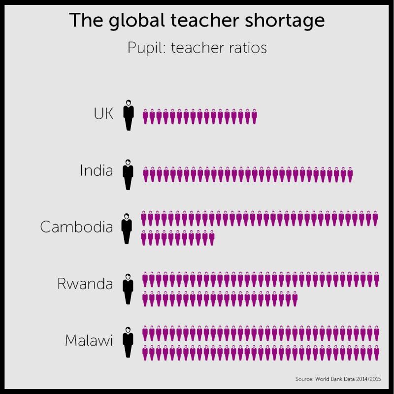 Worldwide pupil teacher ratios infographic
